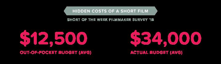 film budgets