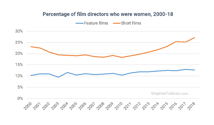 Percentage-of-film-directors-who-were-women-2000-18-sm