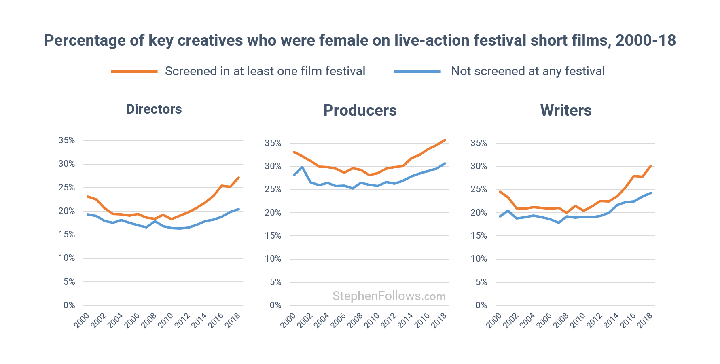 Percentage-of-key-creatives-who-were-female-on-live-action-festival-short-films-2000-18-sm